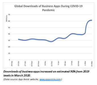 Graph - Gloabl downloads of business apps during COVID-19 pandemic