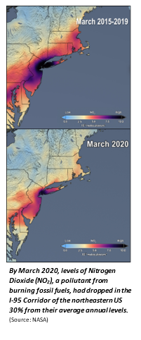By March 2020, levels of Nitrogen Dioxide (NO2), a pollutant from burning fossil fuels, had dropped in the I-95 Corridor of the northeastern US 30% from their average annual levels. (Source: NASA)