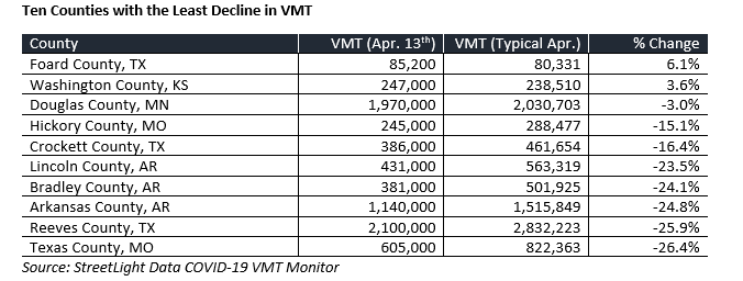 Ten Counties with the Least Decline in VMT