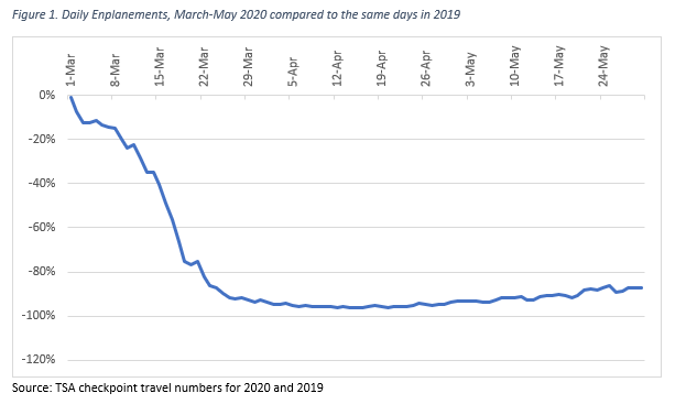 Daily Enplanements, March-May 2020 compared to the same days in 2019