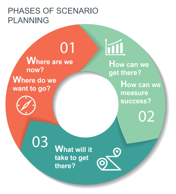 Phases of Scenario Planning