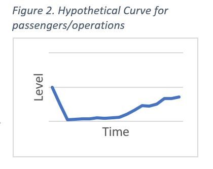 Hypothetical Curve for passengers/operations